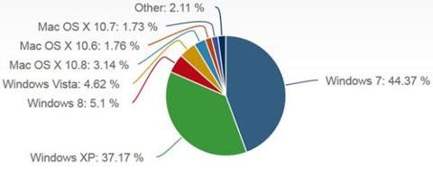 Windows 8 marktaandeel