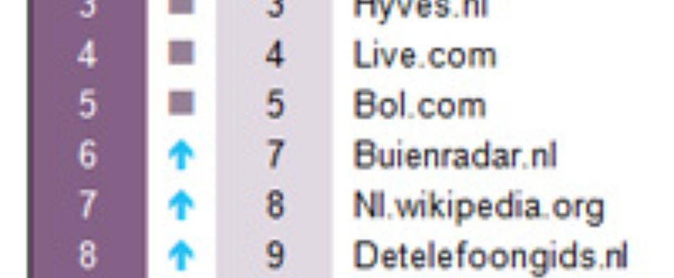 Top 20 sites van 2010 in Nederland