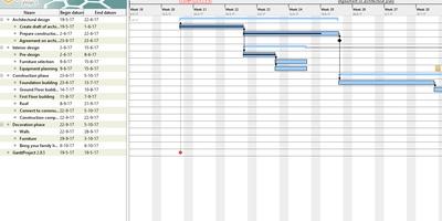 GanttProject - Maak van complexe klussen een project