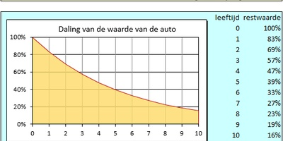 Autokosten in Excel