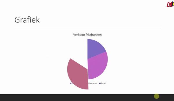PowerPoint: Animatie bij grafieken