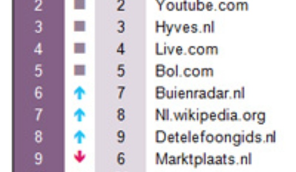 Top 20 sites van 2010 in Nederland
