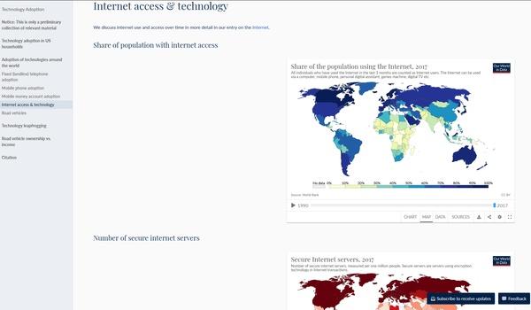 Our World in Data - Feitenkennis