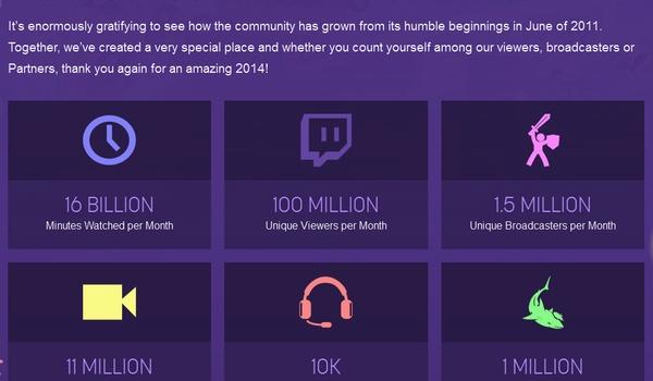 Twitch haalt 100 miljoen kijkers per maand binnen