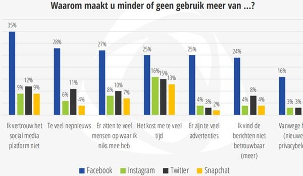 Gebruik Facebook neemt vooral af vanwege wantrouwen