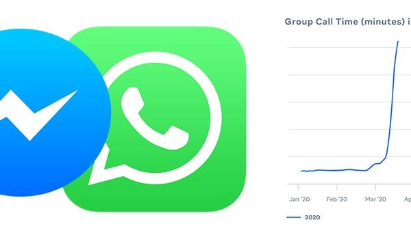 Gebruik Facebook en WhatsApp stijgt sterk tijdens coronacrisis