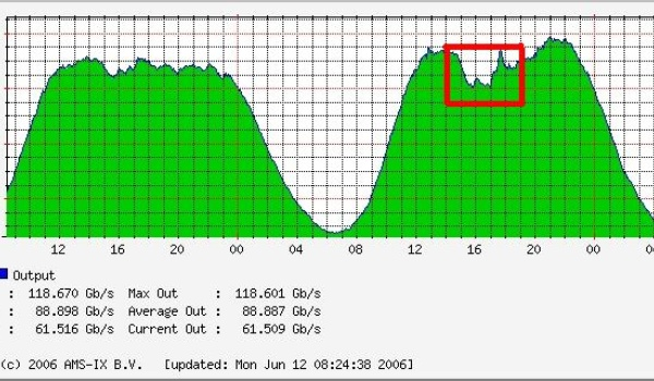 Oranje zorgt voor fikse daling internet-verkeer