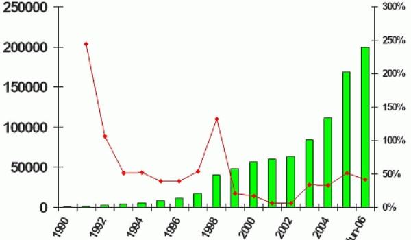 Hoeveelheid malware groeit in recordtempo