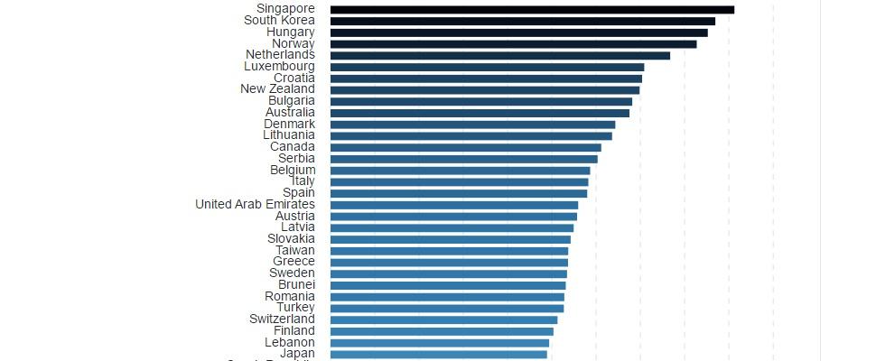 Nederland in top 5 snelste 4G-netwerken