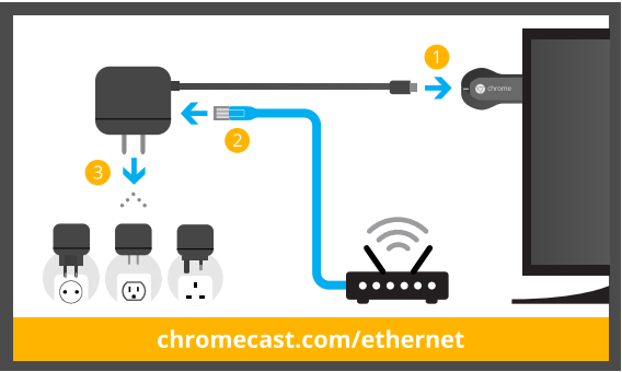 how to connect chromecast to iphone chromecast via vaste verbinding met ethernet adapter 18676